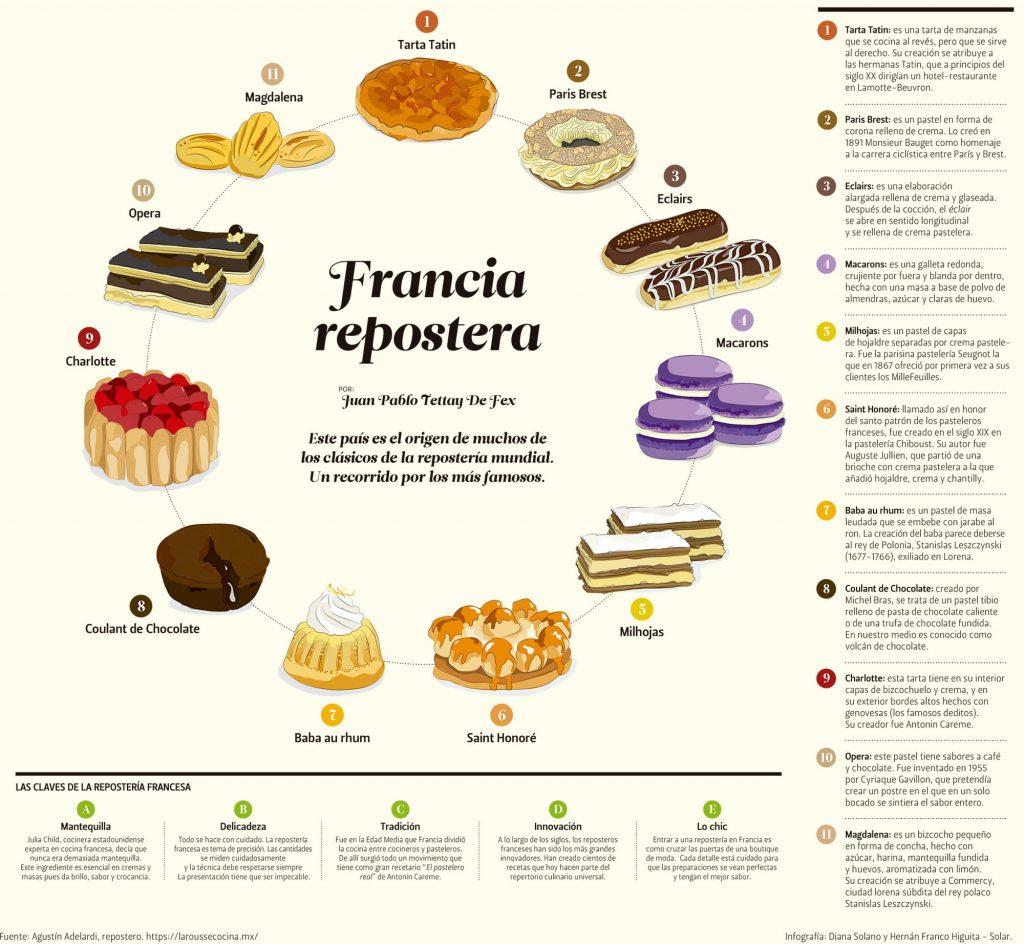 Info-Reposteria-francesa