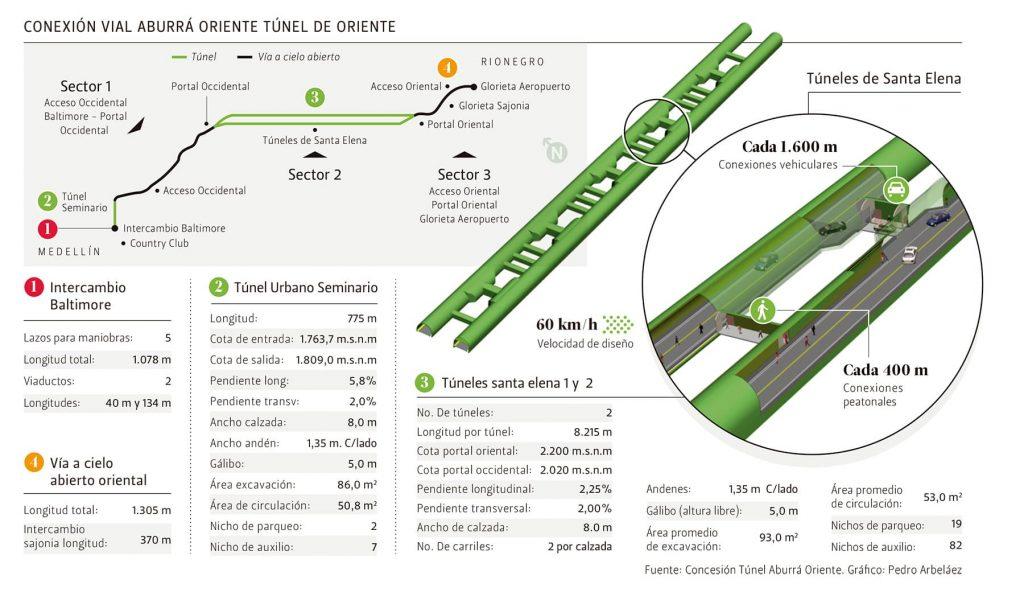 Infografía del Túnel de Oriente