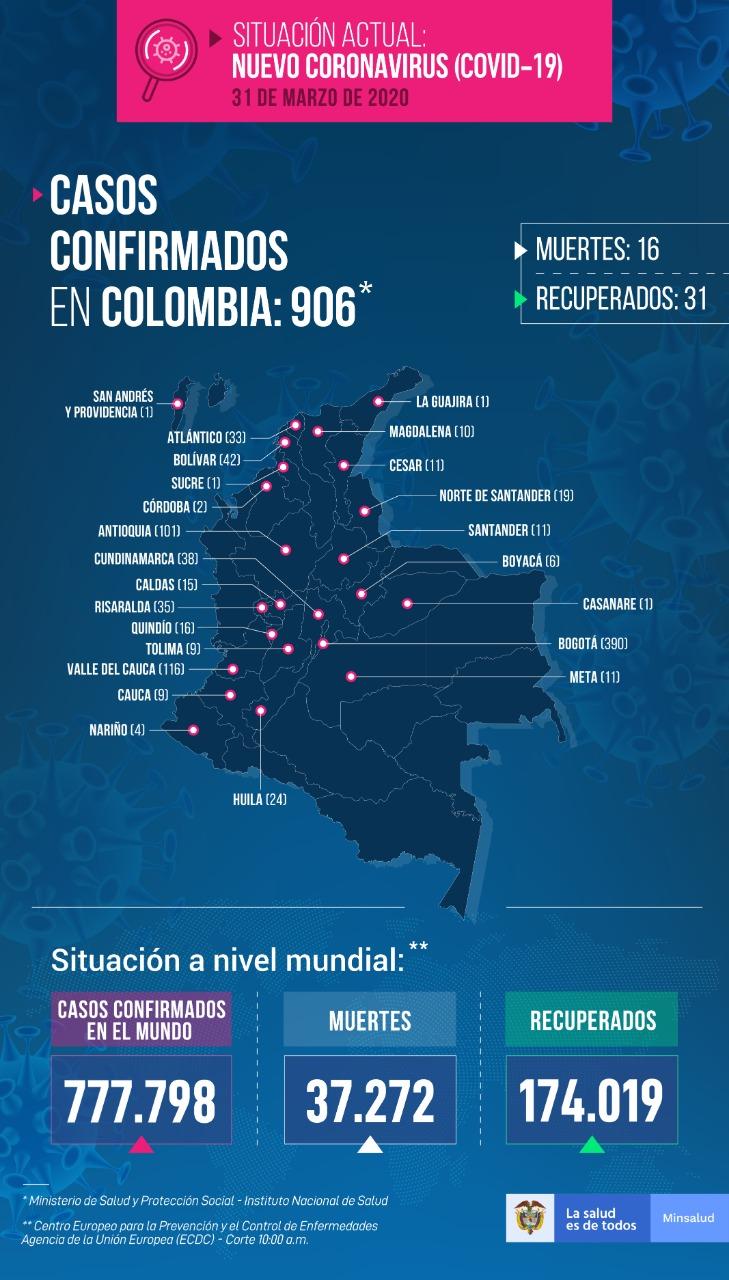 Antioquia llega a 101 contagiados de COVID-19