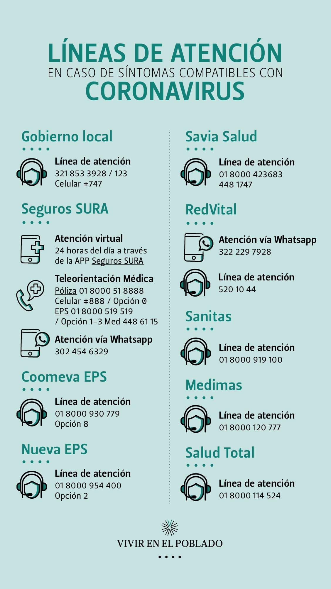 Líneas de atención por coronavirus en Medellín