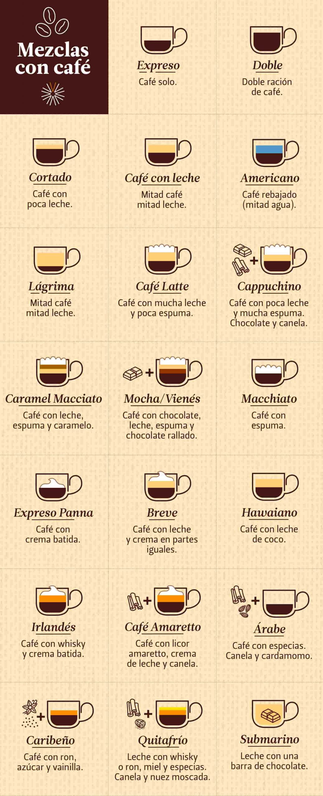 Proporciones café