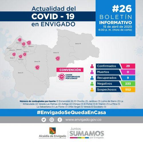 Balance de casos reportado por la Alcaldía de Envigado.