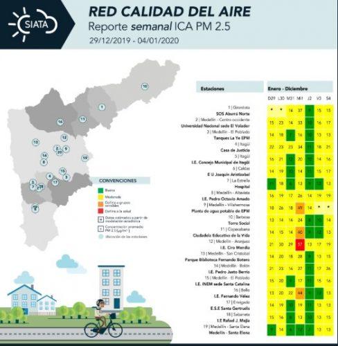 Historico calidad del aire