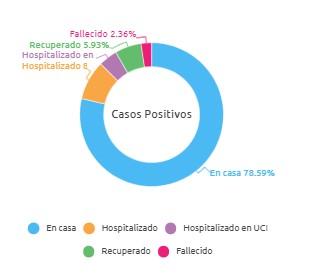 Casos positivos en colombia