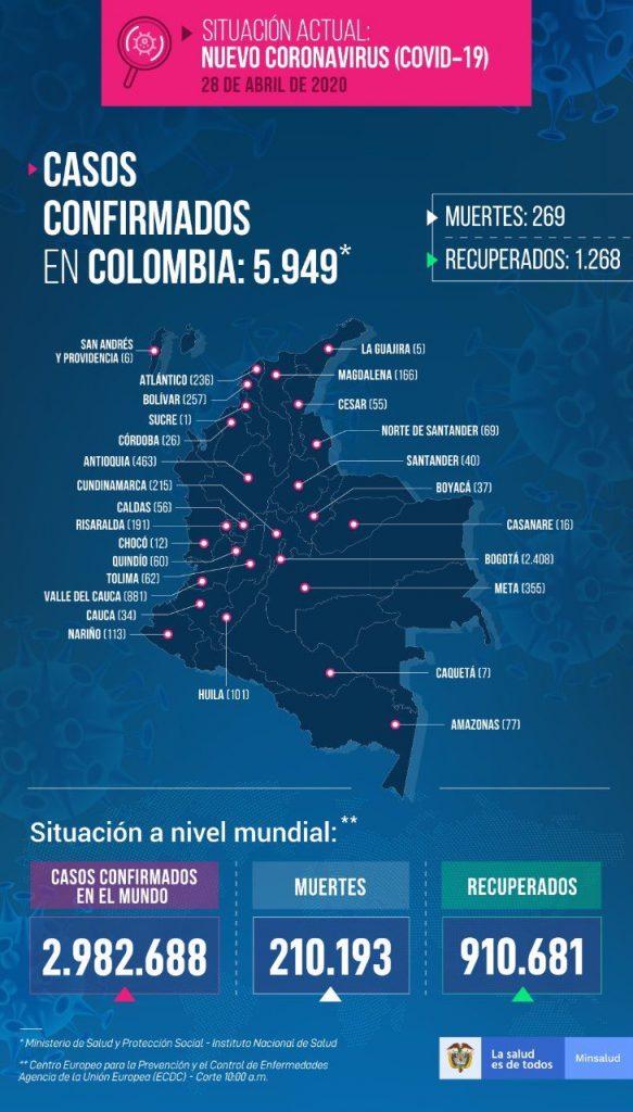 casos covid-19 en Colombia 28 de abril 2020