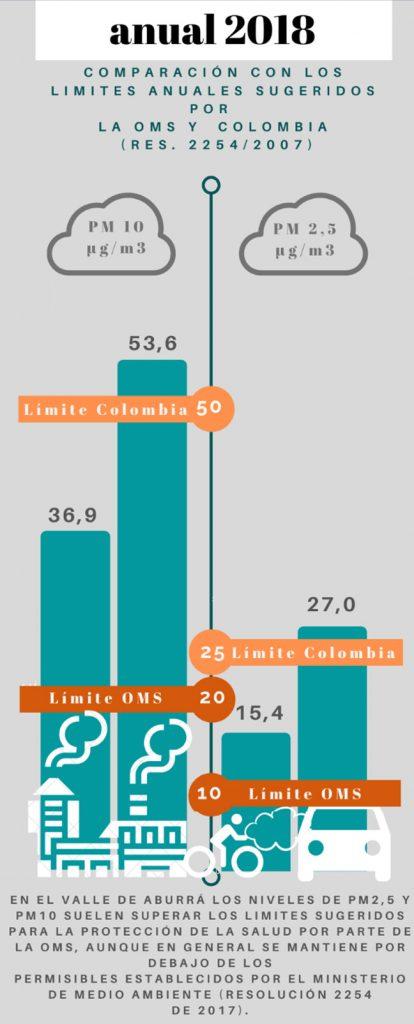 Comparación entre los límites sugeridos por la OMS y los presentados en Colombia.