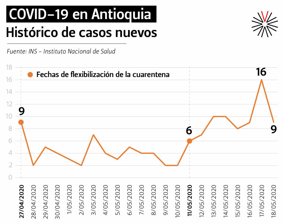 Casos de COVID-19 en Antioquia van en aumento