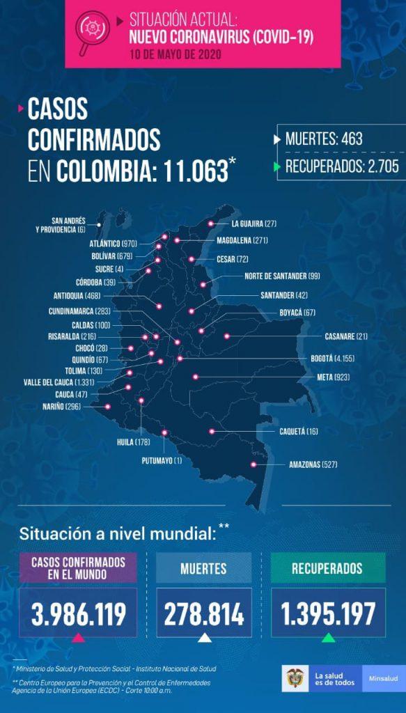 Casos de COVID-19 en COLOMBIA este 10 de mayo