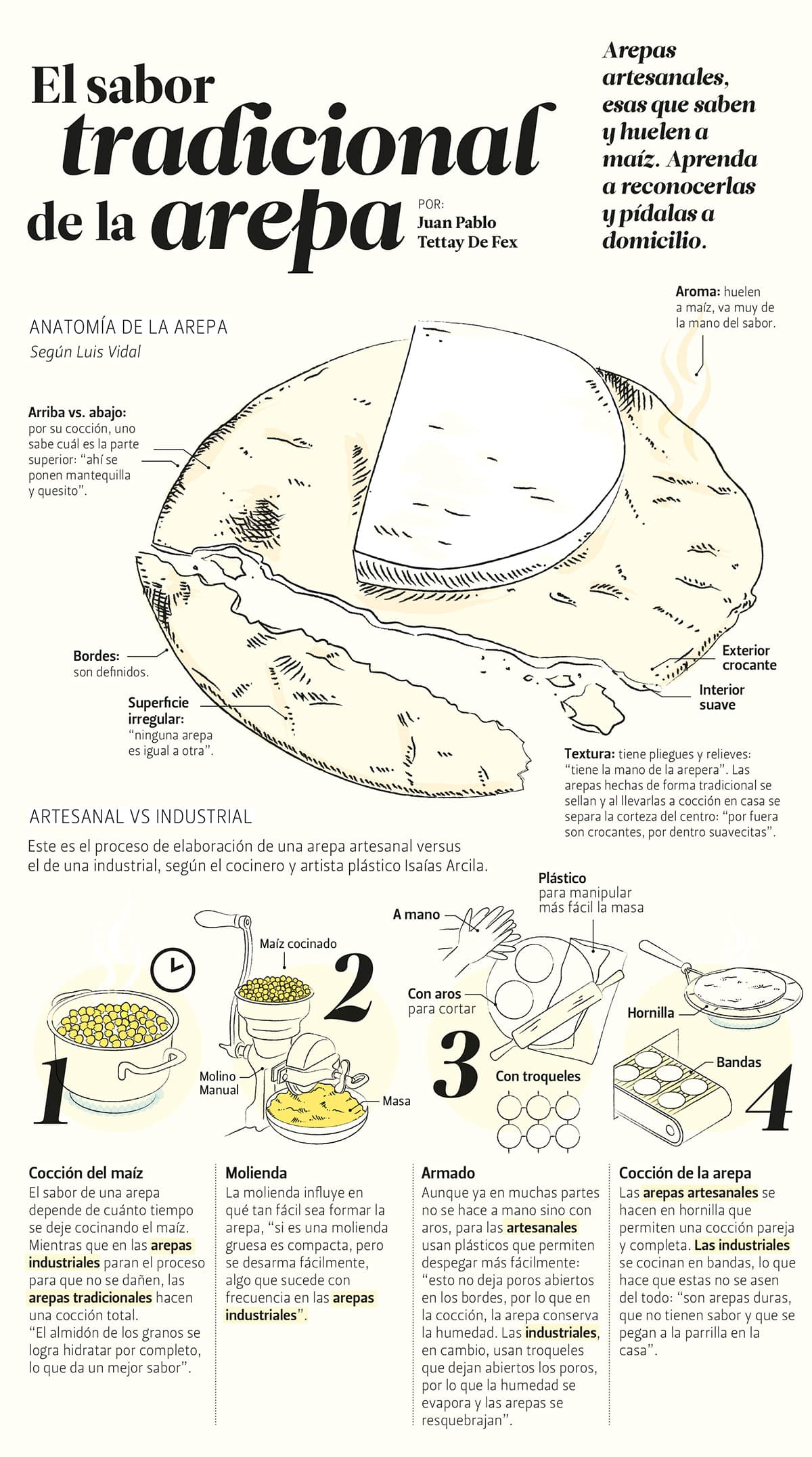 Infográfico Arepa