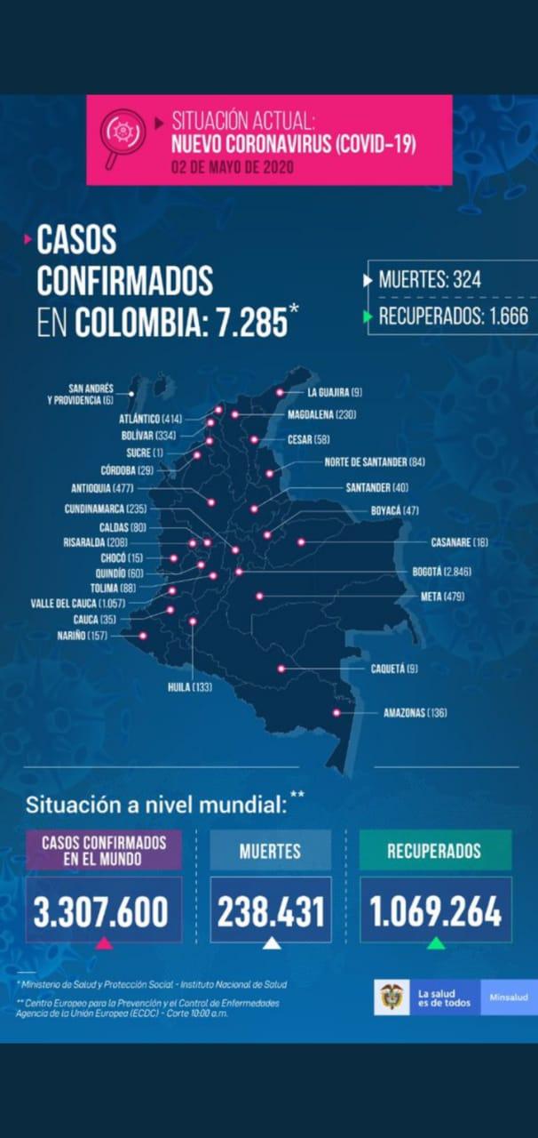 Reporte COVID-19 Antioquia 2 mayo