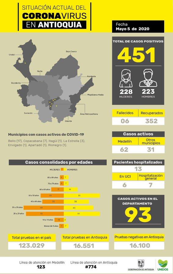 Reporte COVID-19 recuperados Antioquia 6 mayo