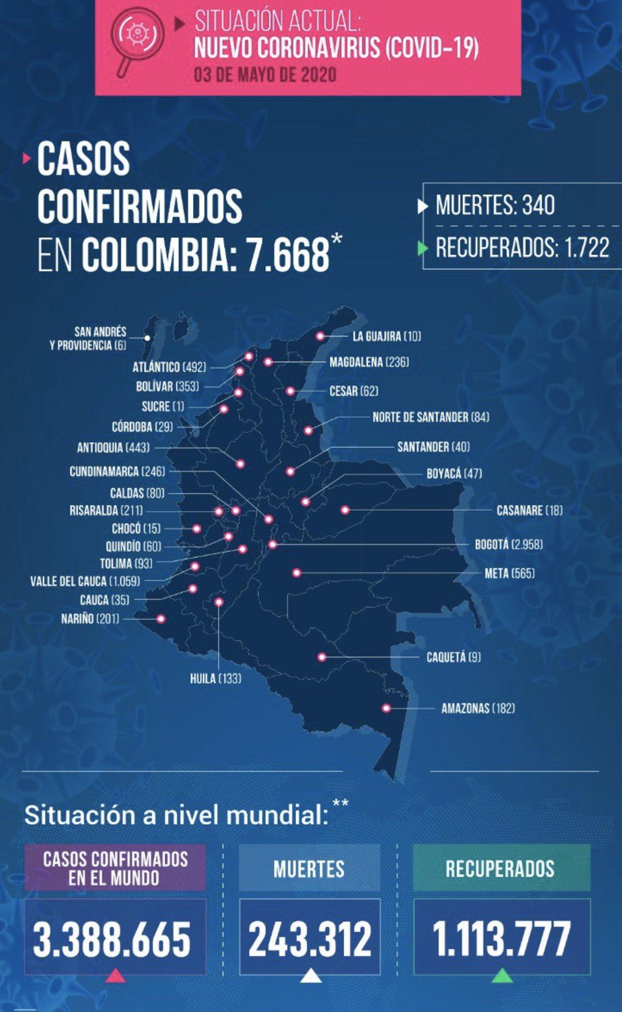 Reporte COVID-19 Antioquia 3 mayo