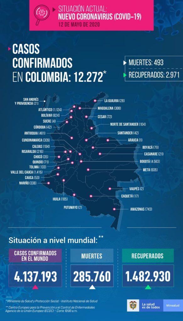 casos de COVID-19 COLOMBIA en este 12 de-mayo