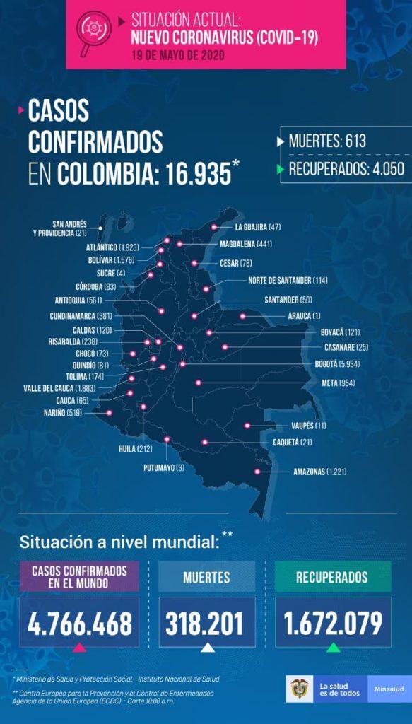 casos de COVID-19 este 19 de mayo en Colombia