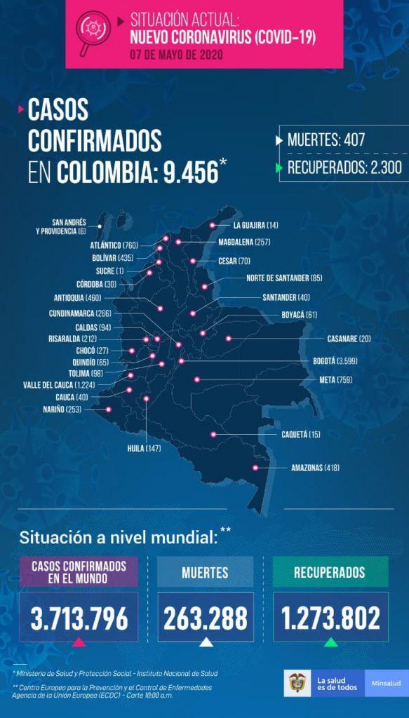 Nuevos casos de COVID-19 en Colombia este 7 de mayo