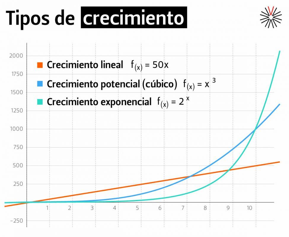 Gráfica tipos de crecimiento