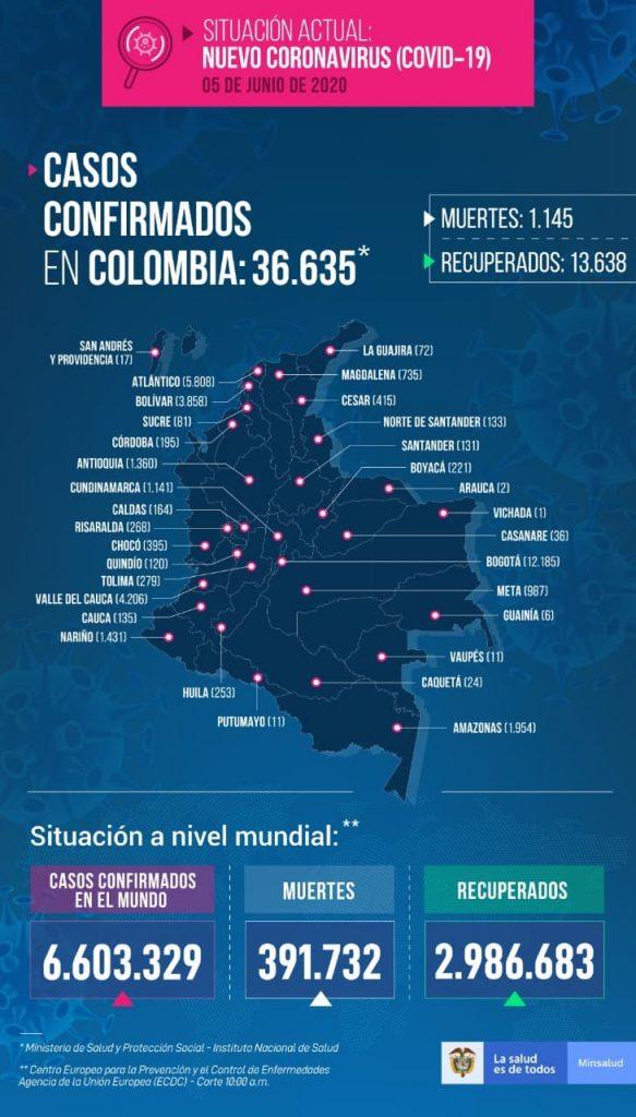casos de COVID-19 este 5 de junio en Colombia