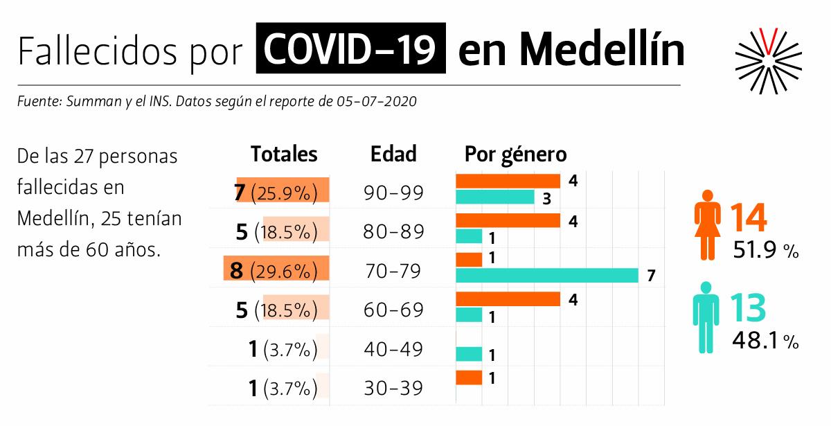2020-07-07-Datos-Covid MDE_Fallecidos
