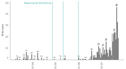 2020-07-23-ReporteCOVID_Medellín_2