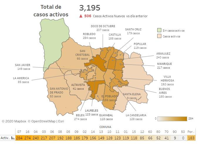 2020-07-26 Informe COVID-19 Medellín