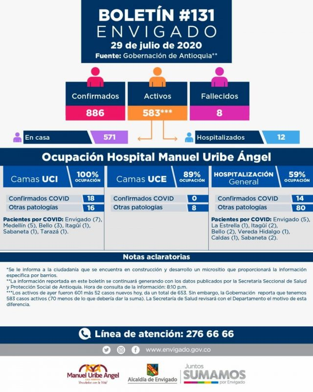 Ocupación Hospitales Envigado
