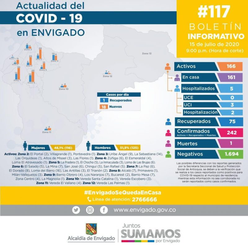 actualidad-covid-19-envigado-16-julio