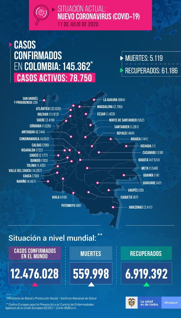 casos- covid-19 en colombia el 11 de julio