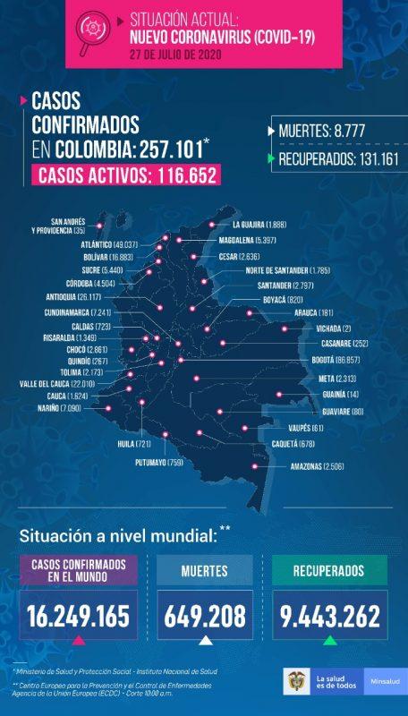 casos covid-19 en colombia el 27 de julio