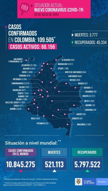 casos covid-19 en colombia el 3 de julio