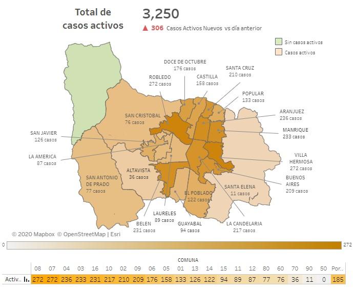 Casos covid Medellin 13 de julio
