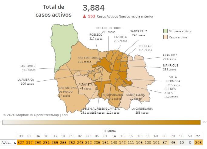 Casos covid Medellin 15 de julio