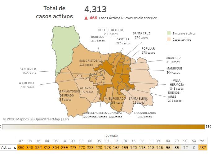 Casos Covid Medellín