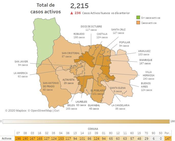 Casos Covid Medellín 8 de julio