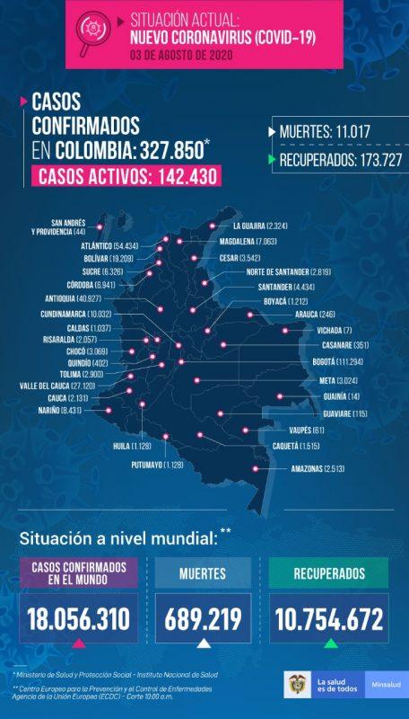 2020-08-03-ReporteCOVID-Colombia
