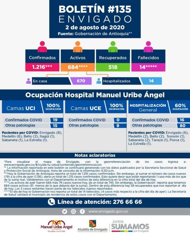 2020-08-03_Reporte COVID Envigado