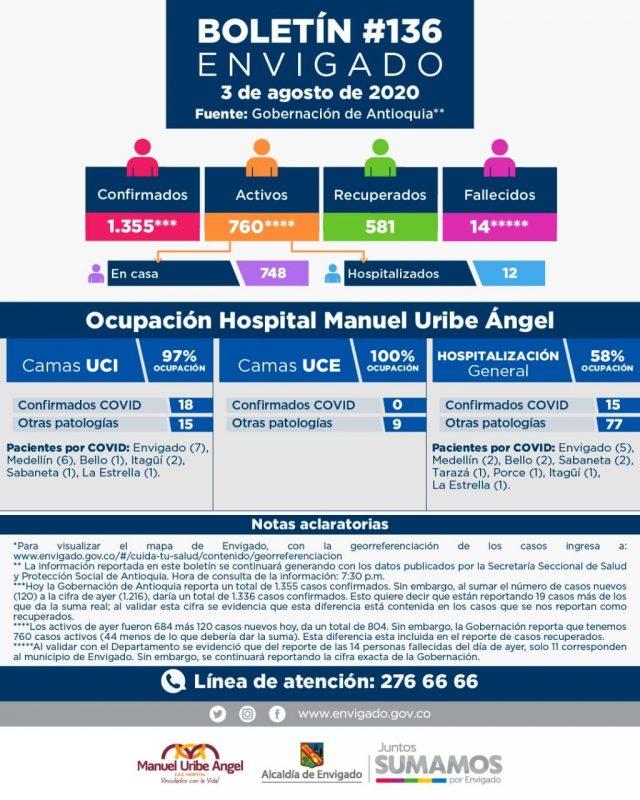 2020-08-04 - Reporte COVID Envigado