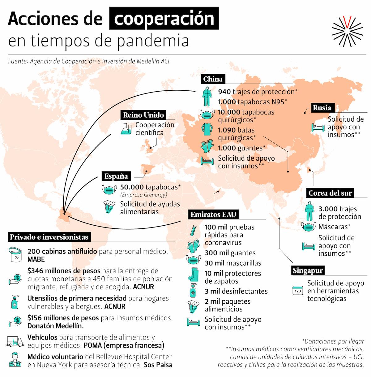 Cooperación internacional COVID-19