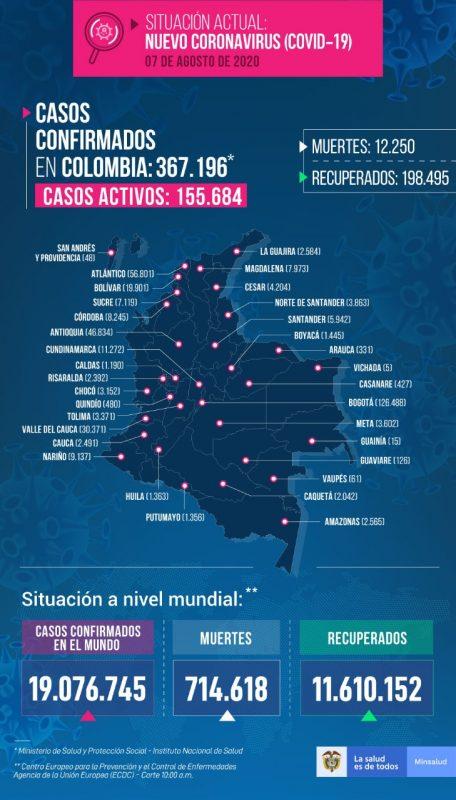 2020-08-07 - Reporte COVID Colombia