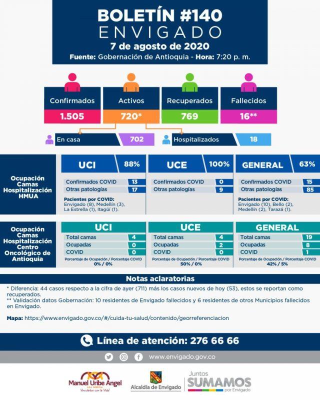 2020-08-08 Reporte COVID Envigado