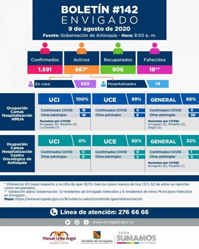 2020-08-10 - Reporte COVID Envigado