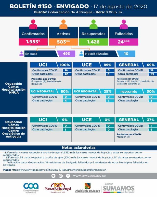 Boletín información casos covid19 en Envigado Atioquia del dia 18 de agosto