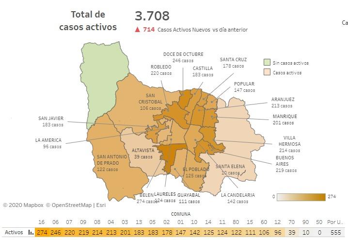 Casos de COVID-19 en barrios de Medellin 28 de-agosto