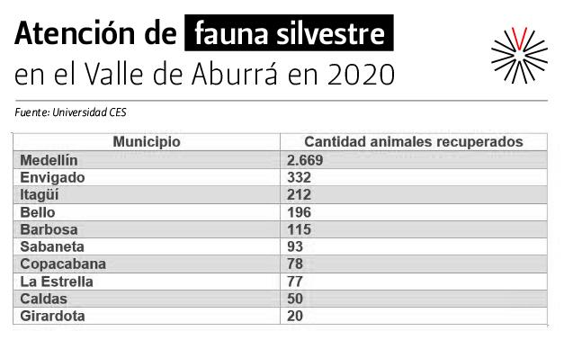 Tabla Atención de Fauna Silvestre en el Valle de aAburrá 2020