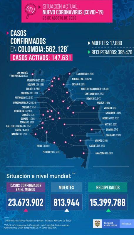 casos covid-19 en Colombia el 25 de Agosto