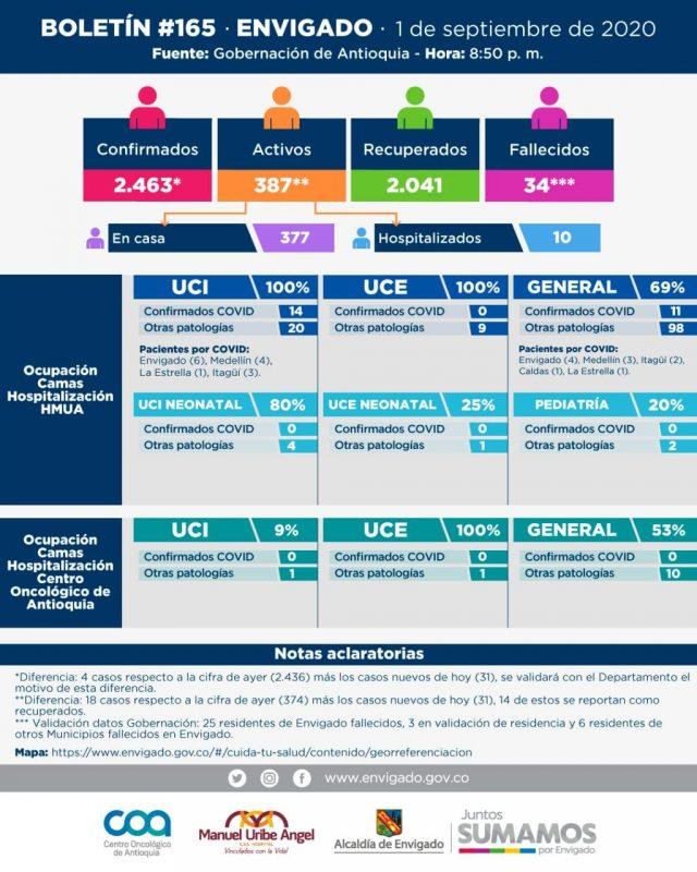 2020-09-02 Reporte COVID Envigado