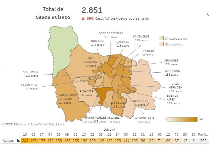 2020-09-02 Reporte COVID Medellín