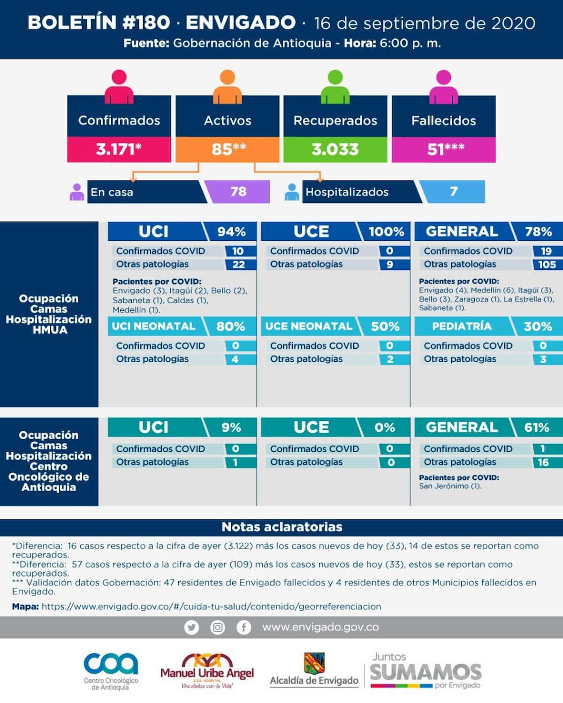 2020-09-16 Reporte COVID Envigado
