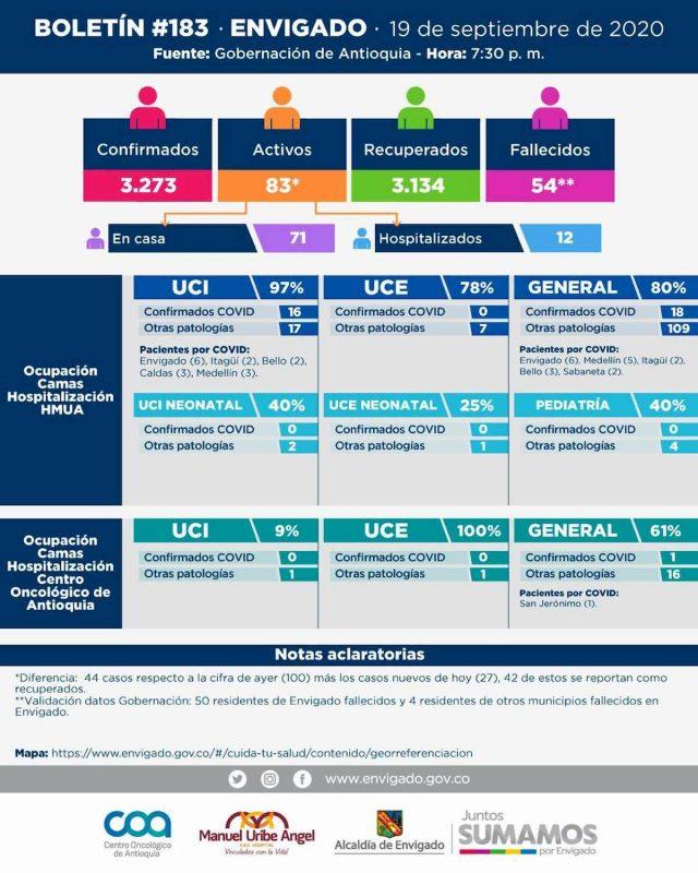 2020-09-20 Reporte COVID Envigado