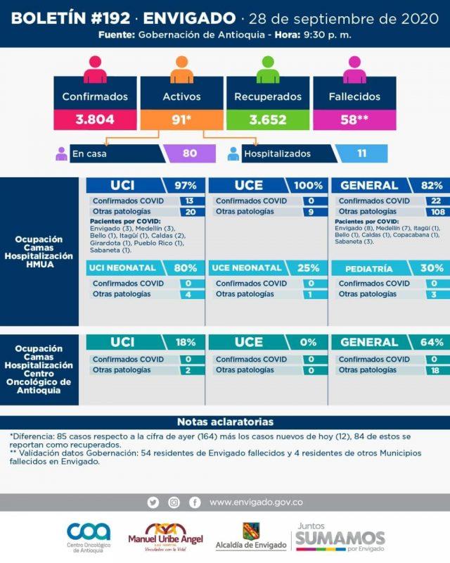 2020-09-29 Reporte COVID Envigado