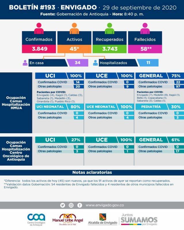 2020-09-30 Reporte COVID Envigado